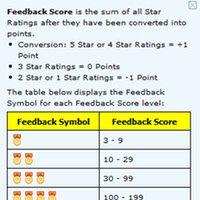 Таблица обозначения рейтинга