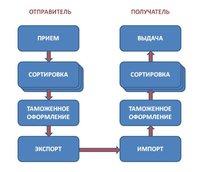 Этапы прохождения МПО