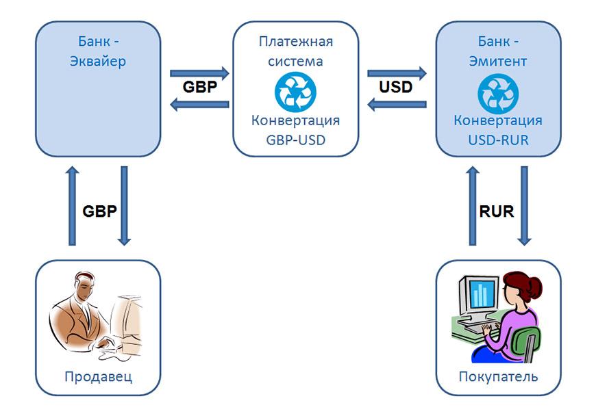 Платежная система конвертирует