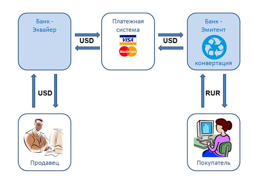 валюты счета вашей карты