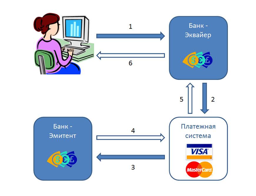 Платежная карта схема